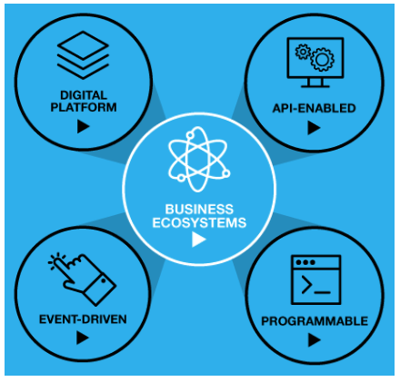 Four important pillars of our Digital Business Ecosystem