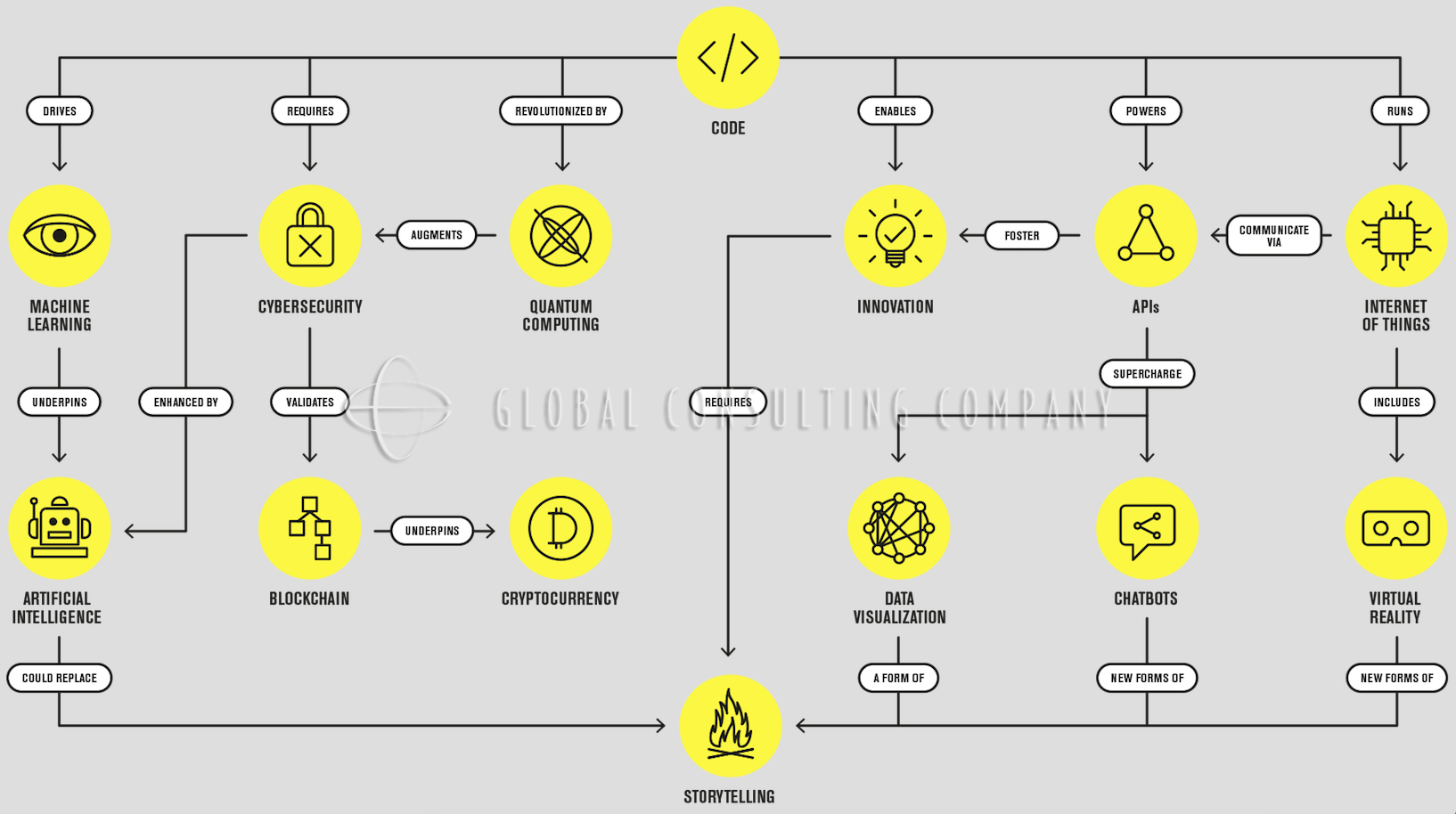 Global-Consulting-Companys-Ecosystem-of-Digitization