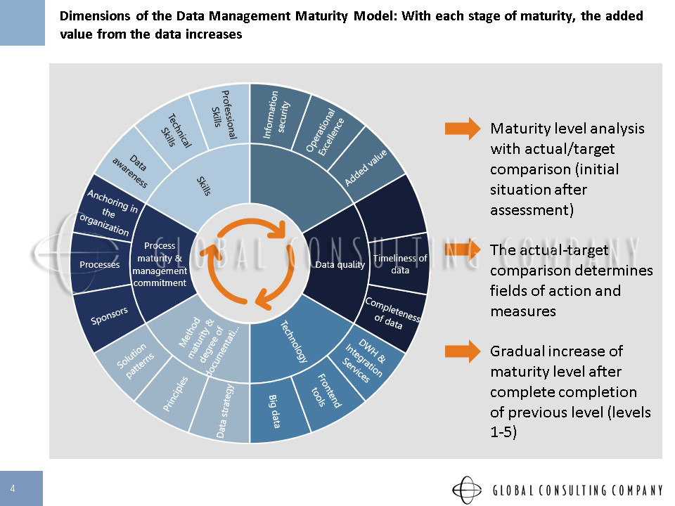 Slide4 maturity of data global consulting company gmbh